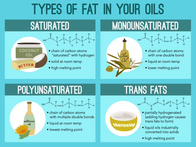 Types of Fat in Your Cooking Oils